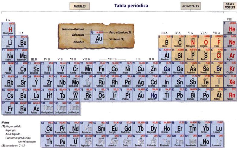 Araucaria2000 portal educacional ciertamente la tabla que usamos hoy es ms completa que la de mendelev sin embargo su aporte facilit la tarea de organizar y clasificar los diferentes urtaz Image collections